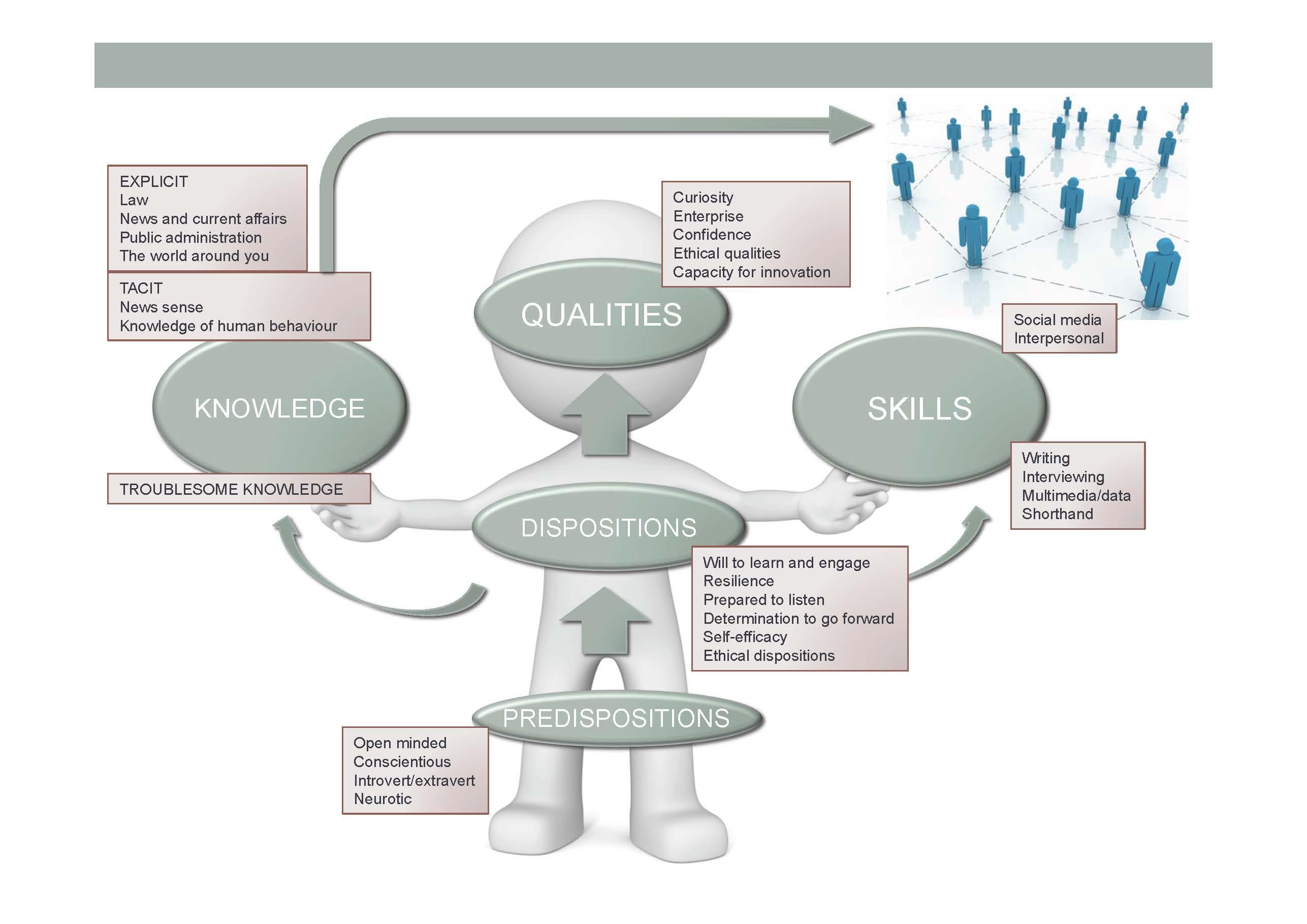 Model of Journalism Education